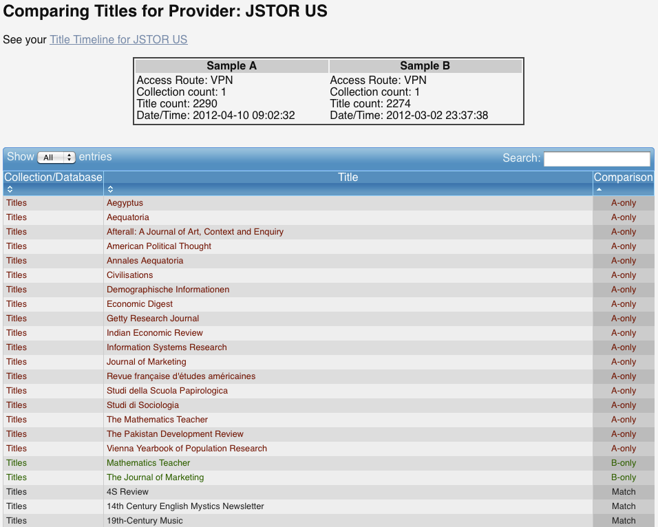 Image 3. Screenshot of Title Differences